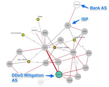 Blog Thumbnail Using BGP to Reroute Traffic during a DDoS