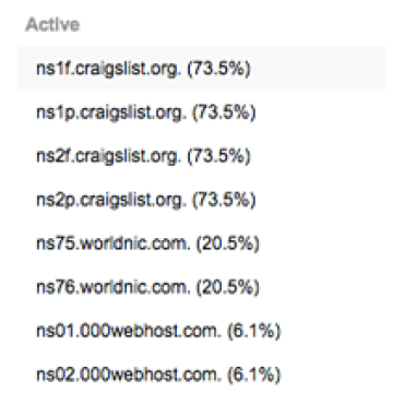 Blog Thumbnail Craigslist DNS Hijack: Charting the Effects