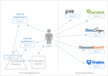Blog Thumbnail Identity Management for the Cloud Era - Part I: Challenges of User Access Management