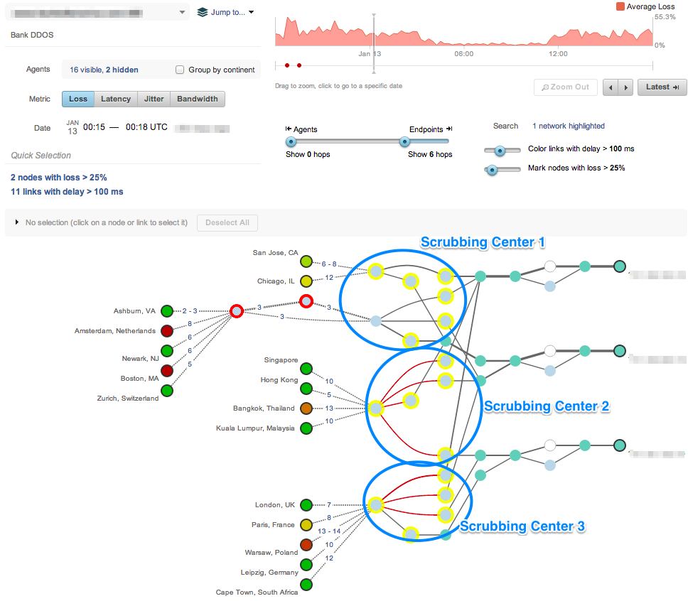 Path visualization during DDoS mitigation showing scrubbing centers