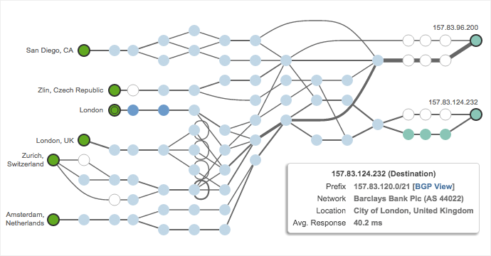 Figure 1: Path visualization to Barclays UK website.