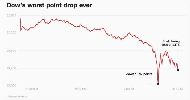 Dow worst point drop chart