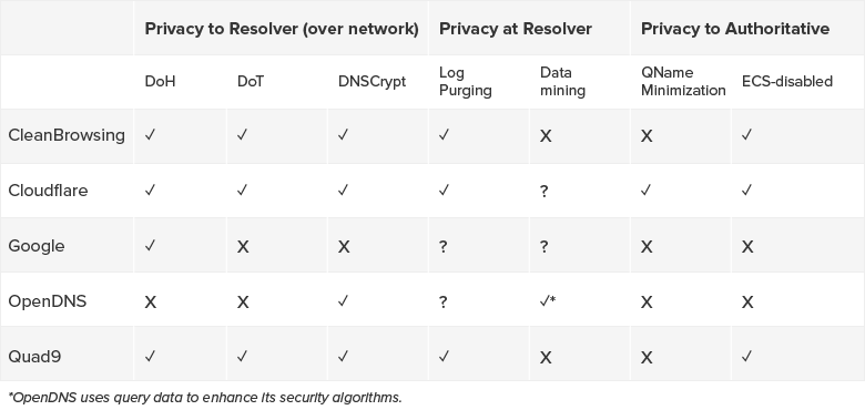 Table with privacy options for top five public DNS resolvers