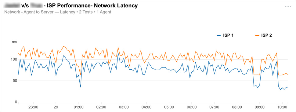 ISP Performance Network Latency