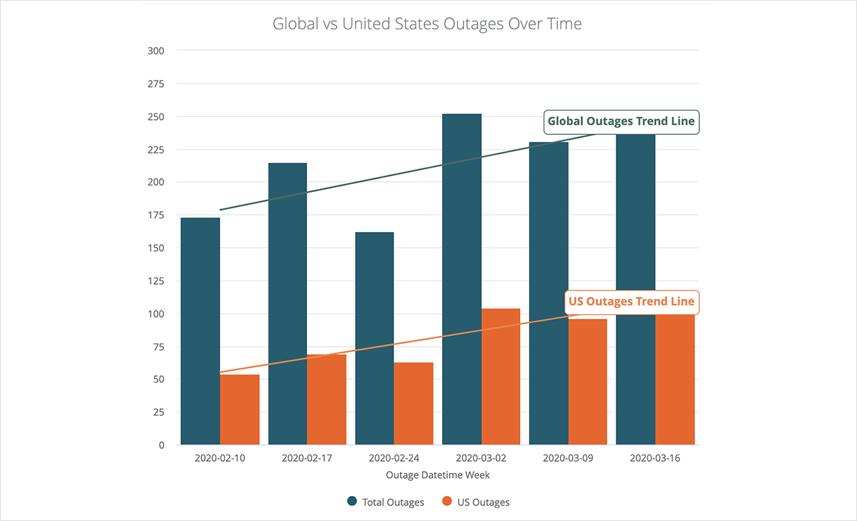 Network outages ISPs cloud UCaaS edge