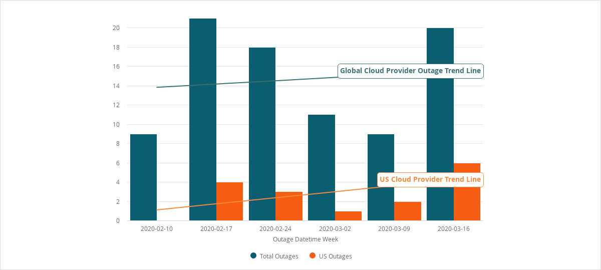 Public cloud outages global United States Feb Mar 2020
