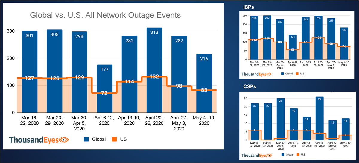 Network Outages Week of May 4