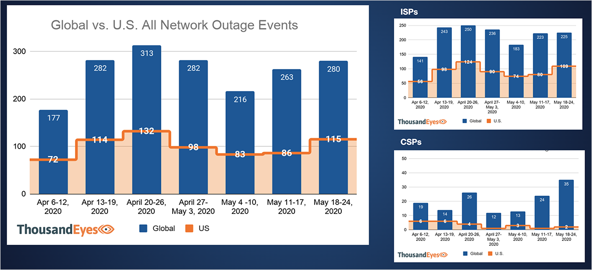 Network Outages ISP Cloud May 26, 2020
